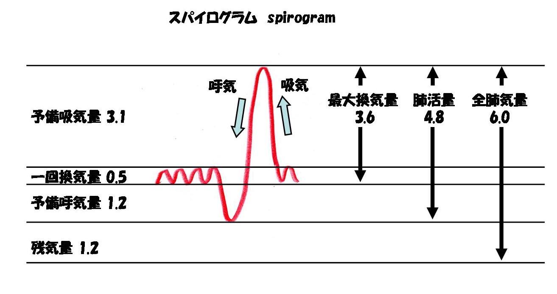 鳥取大学医学部 N教授Website : 1リットル 単位 : すべての講義